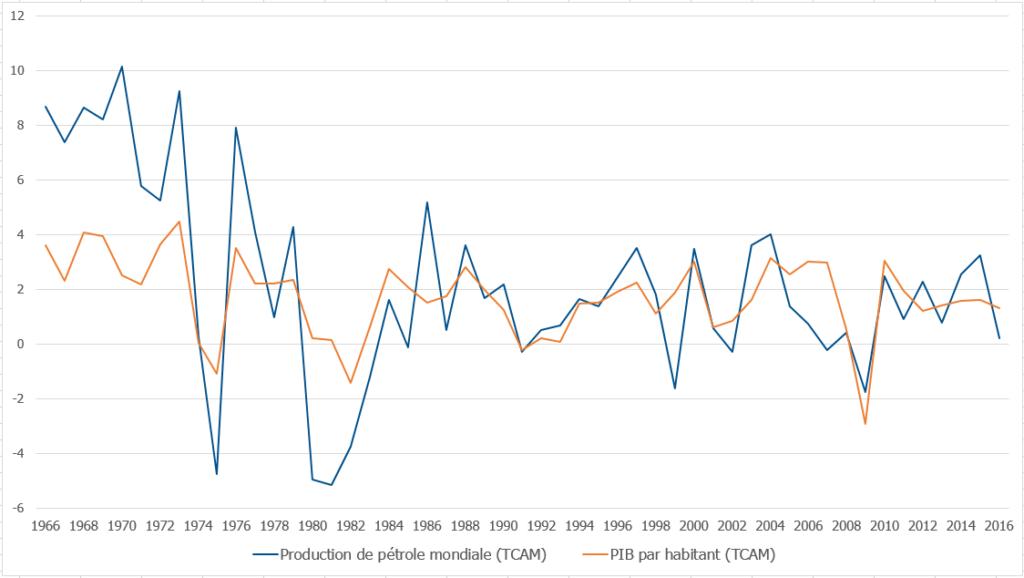 La croissance du PIB est corrélée à la production de pétrole