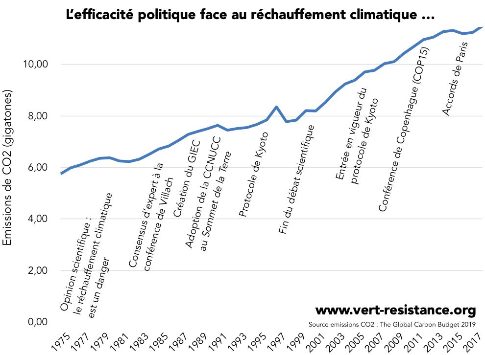 Évolution des émissions de CO2 et accords politiques au cours du temps